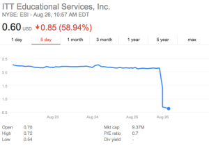 ITT 5-day stock price chart from Google.